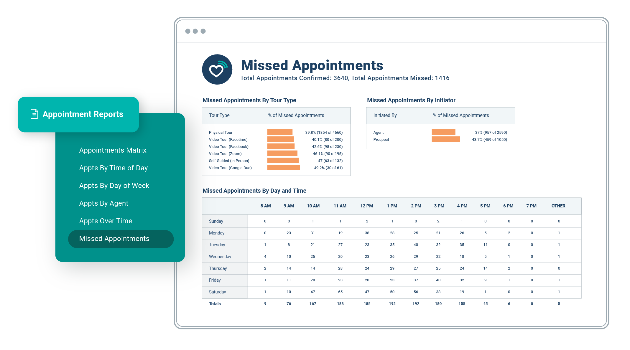 Missed Appointments Report