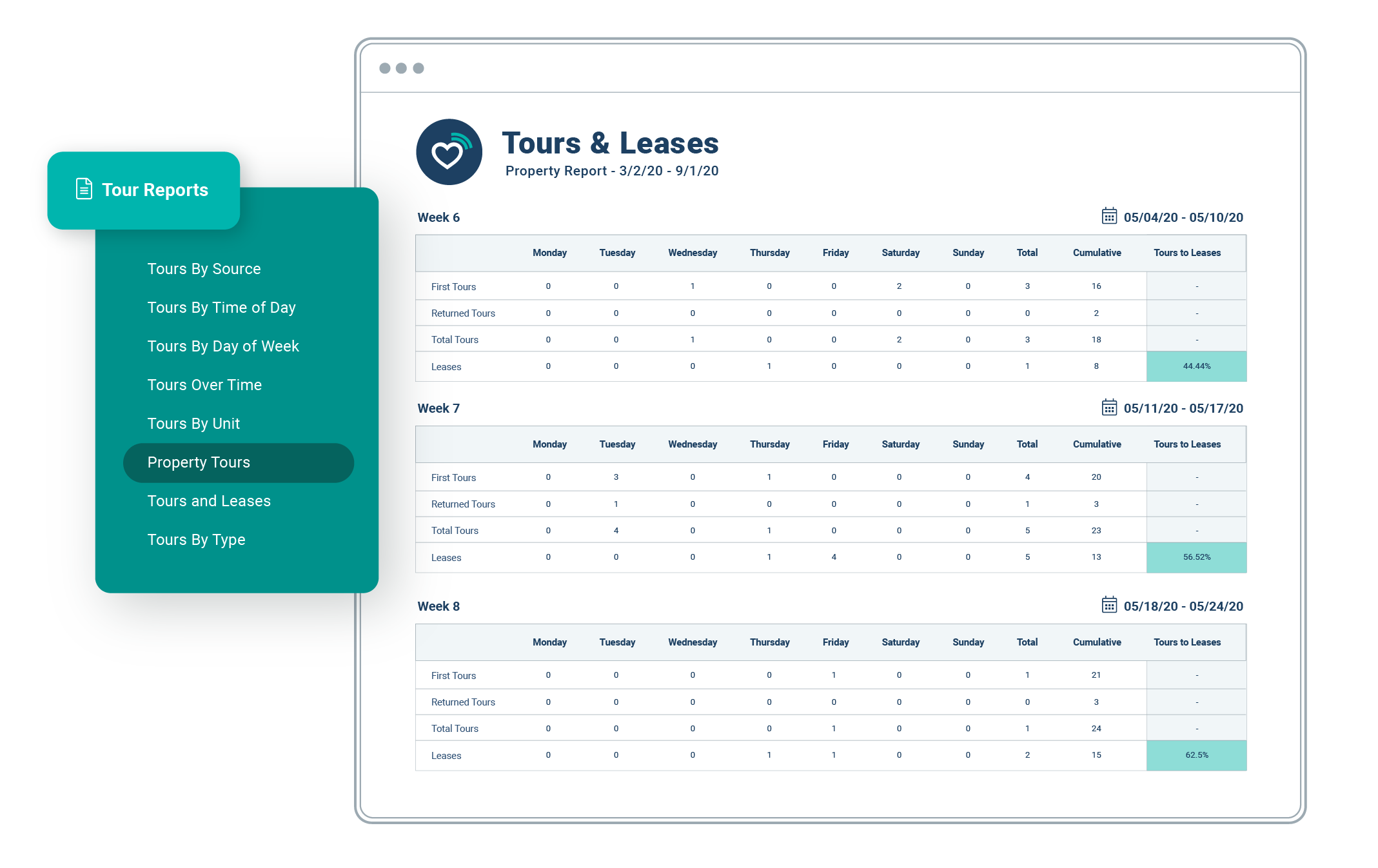 Tours and Leases Report